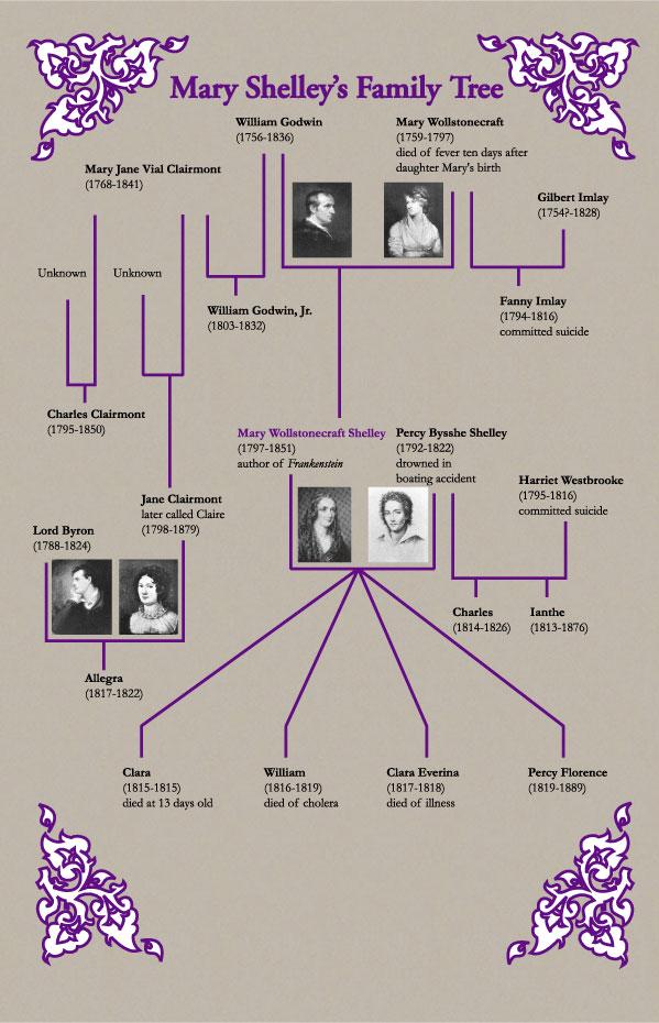 Mary_Shelleys_Family_Tree